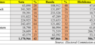 An Analysis: Have Sata votes demobilized?