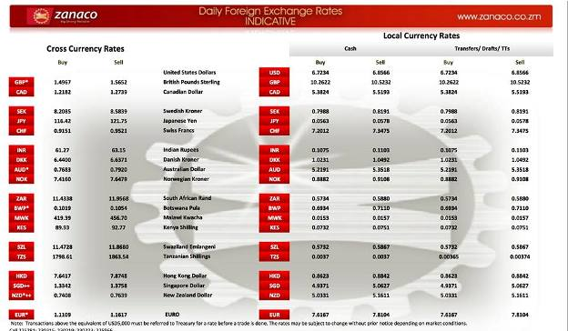 Zanaco forex exchange rate