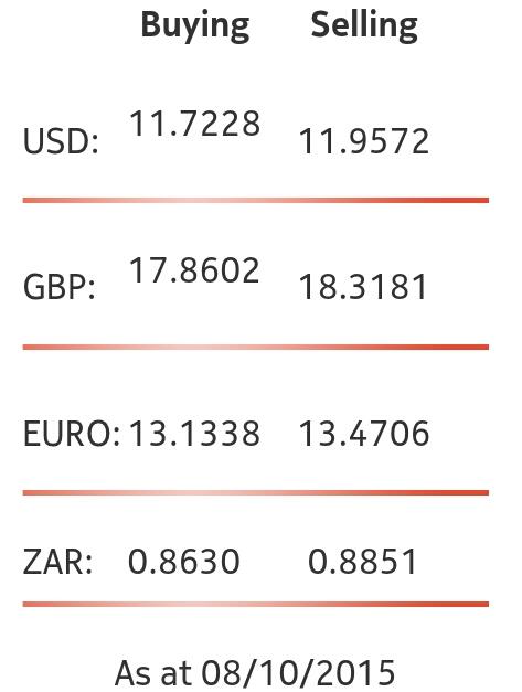 Today S Exchange Rates Kwacha Holds