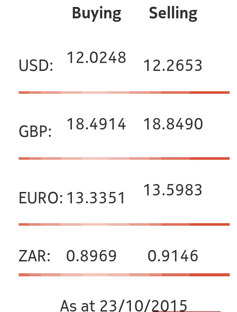 Ncb forex rates