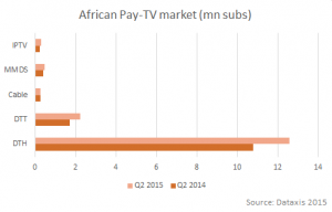 African Pay-TV Market Q2 2015 -Graph Dataxis