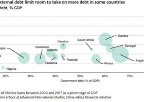 Moody's: Chinese lending to Sub-Saharan Africa can support growth but brings risks